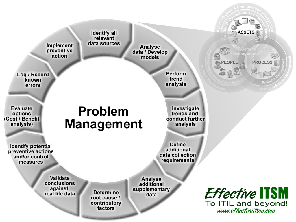Problem Management: Untitled Document [effectiveitsm.com]